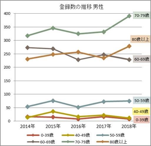 男性 年齢階級別登録数の年次推移