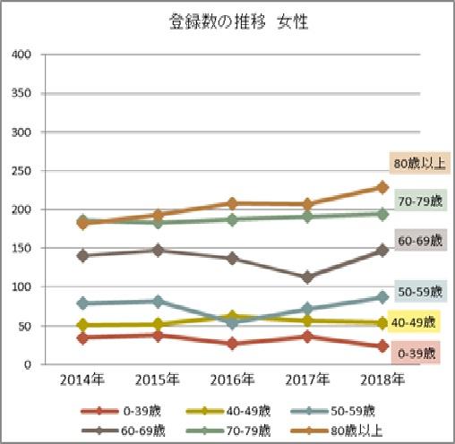 女性 年齢階級別登録数の年次推移