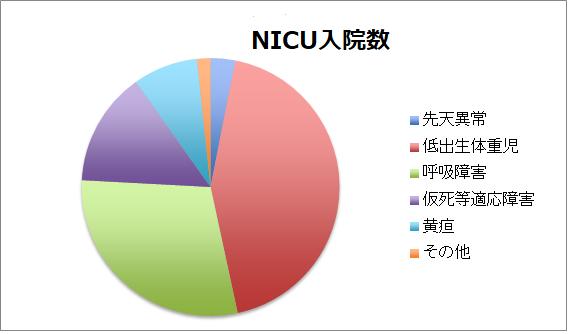 院疾患カテゴリー別内訳グラフ