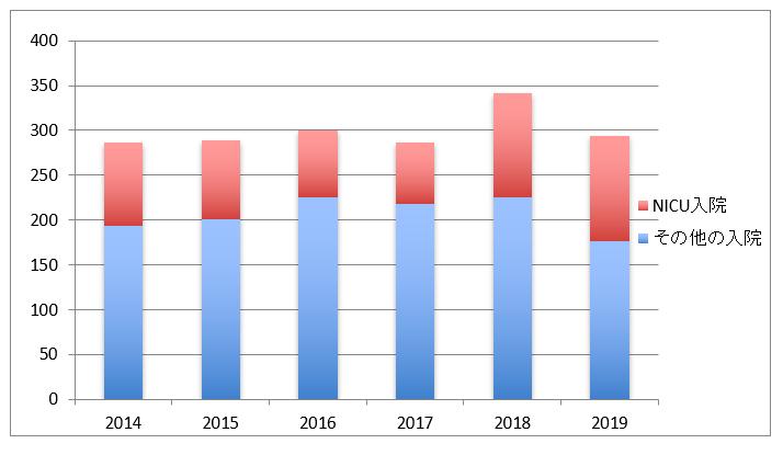 年度別新生児入院数グラフ