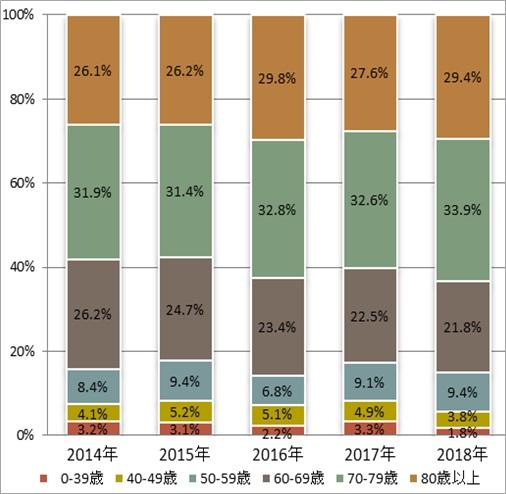 年齢階級別登録数の年次推移