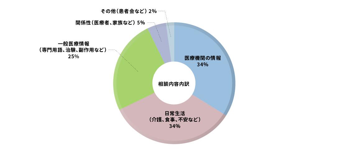 相談内容内訳グラフ