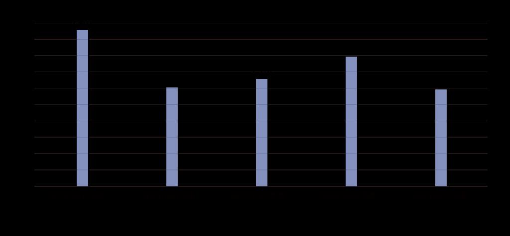 相談件数グラフ