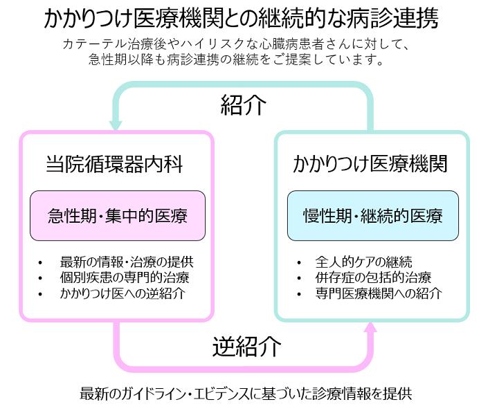 循環器内科連携図