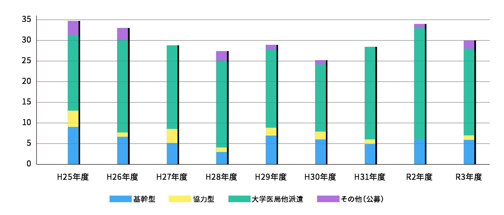 後期臨床研修医数グラフ