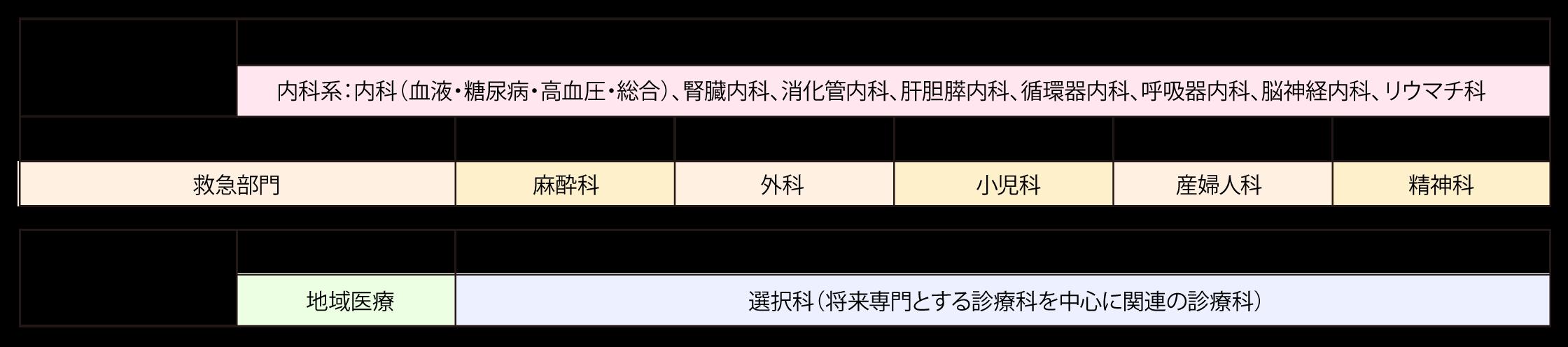 研修ローテーション