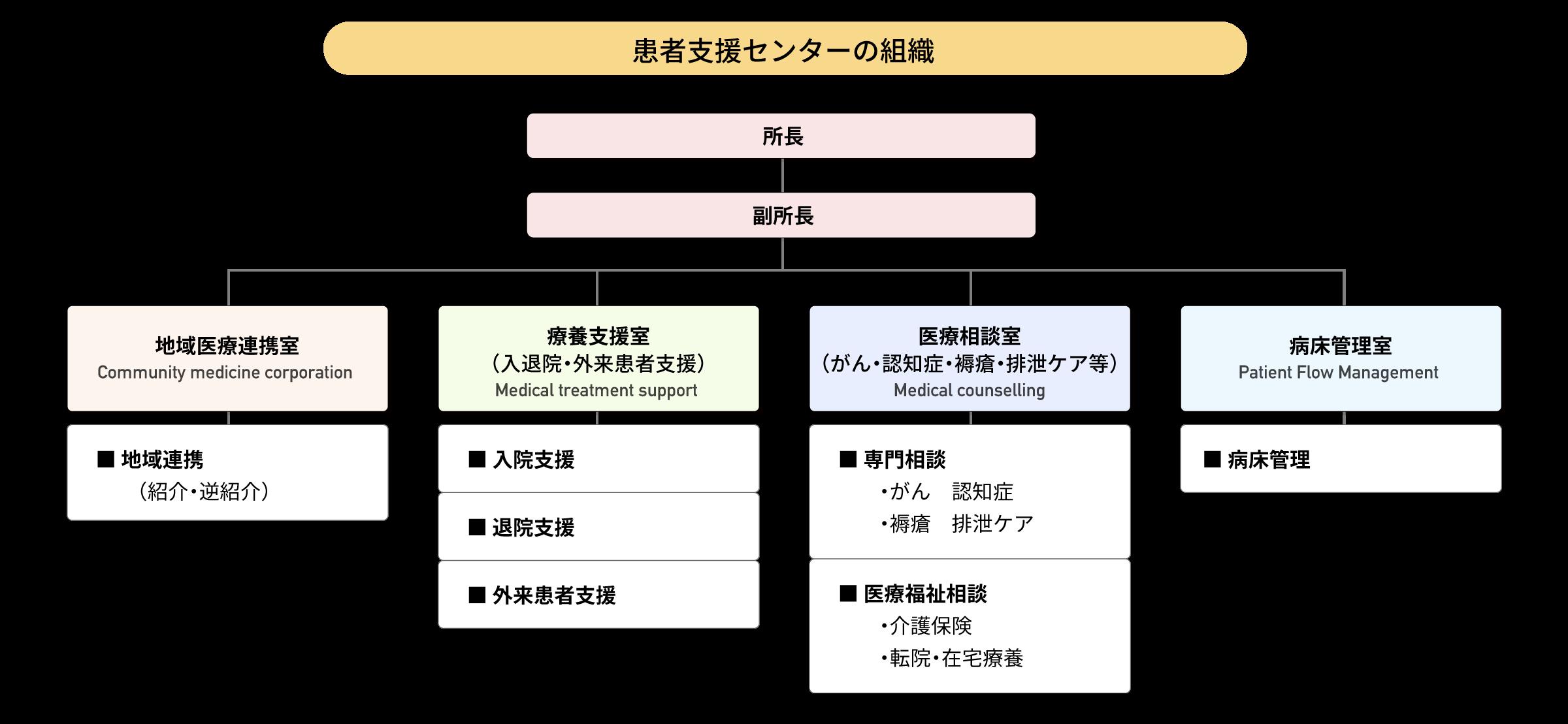 患者支援センター組織図